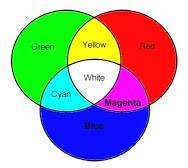 Groen-rood-blauw basis bij kleurenblindheid